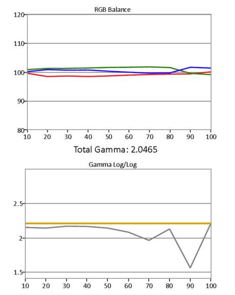 Gråskala / Gamma før kalibrering.