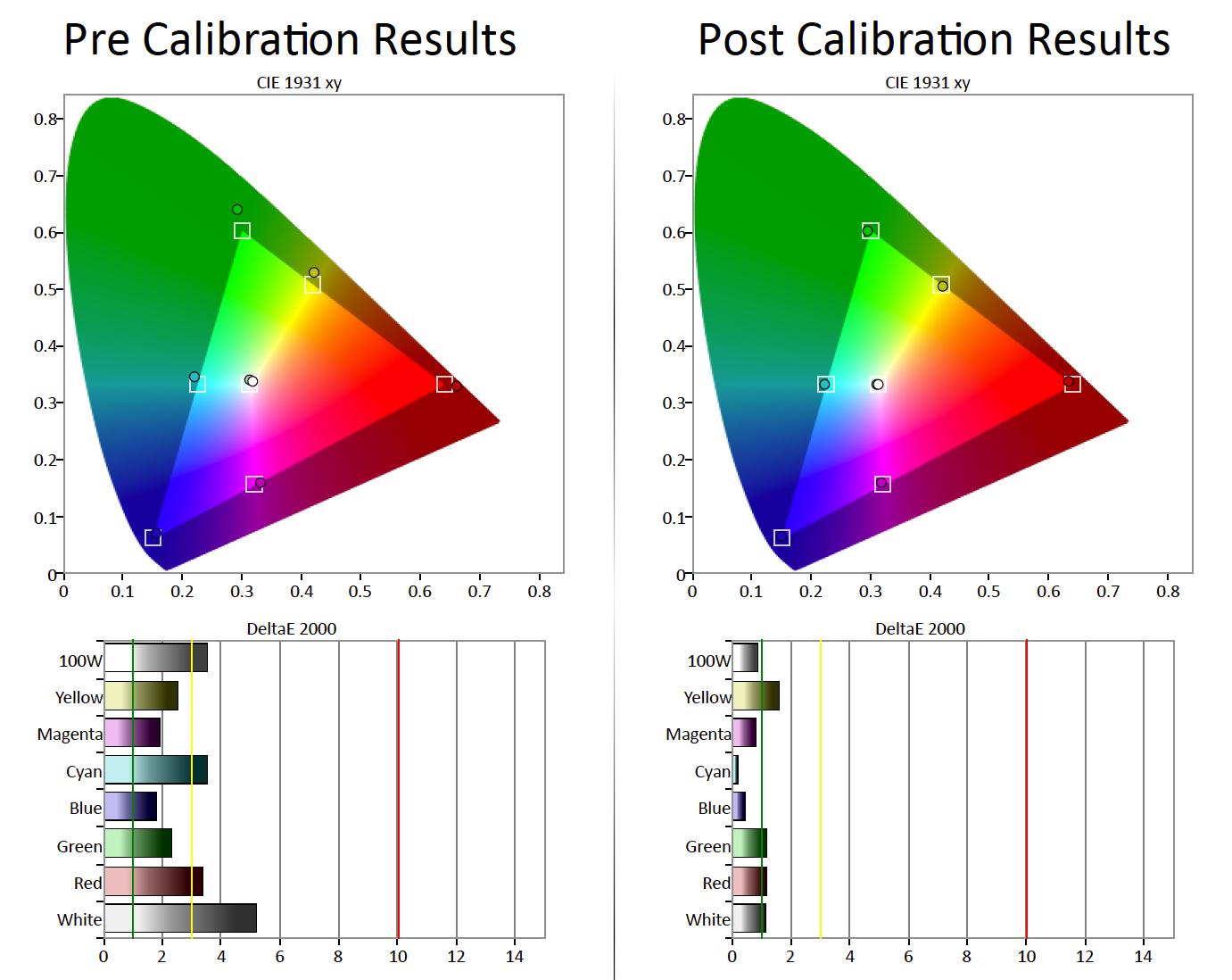 Til venstre er fargerommet før kalibrering. Ingen krise, men et for høyt deltaavvik. Til høyre ser vi etter kalibrering, med et deltaavvik på slikk og ingenting. Illustrasjon: Gorm Sørensen