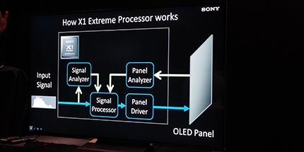 X1 Extreme-prosessoren overvåker både inngangssignalet og panelets respons, og optimaliserer begge i forhold til hverandre. Foto: Geir Gråbein Nordby