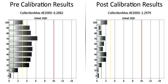 Et gjennomsnittlig deltaavvik på over 4 reduseres til under 2 etter kalibrering. Illustrasjon: Gorm Sørensen