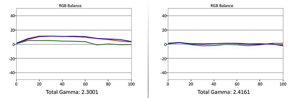 Grafen til venstre viser fargebalansen rett ut av esken, hvor vi ser det er for mye rødt og blått. Til høyre er etter kalibrering. Ganske bra, men det blir ikke perfekt. Illustrasjon: Gorm Sørensen