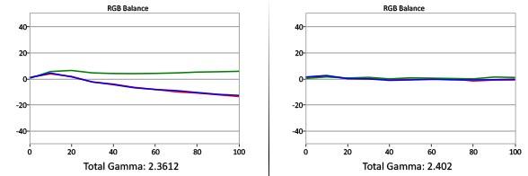 Fargebalansen har for mye grønt i utgangspunktet (t.v.). Til høyre har vi fått jevn og fin balanse mellom fargene, og en gamma på nærmest nøyaktig 2,4. Illustrasjon: Gorm Sørensen