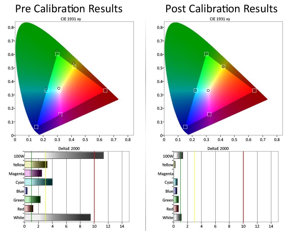 Skjevheter i fargerommet til venstre kalibreres pent til høyre, med et gjennomsnittlig deltaavvik på under 1. Illustrasjon: Gorm Sørensen