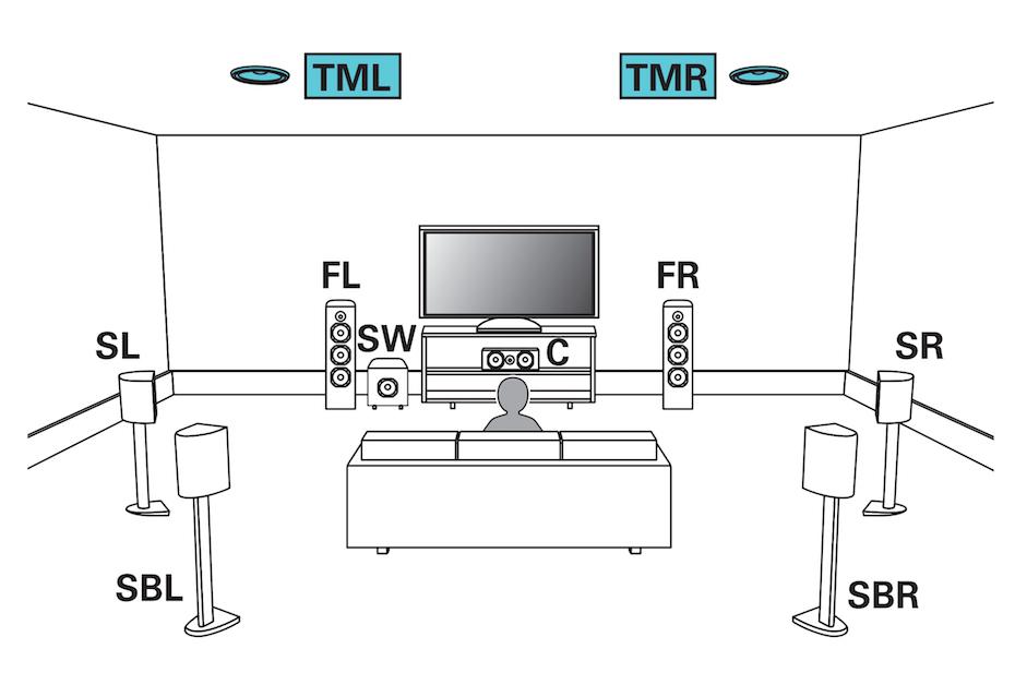 Ljudformaten Dolby Atmos och DTS:X ger ljud även ovanifrån. Bäst resultat får man med högtalare i taket, som på den här bilden. TML = Top Middle Left, TMR = Top Middle Right). Illustration: Denon/Marantz