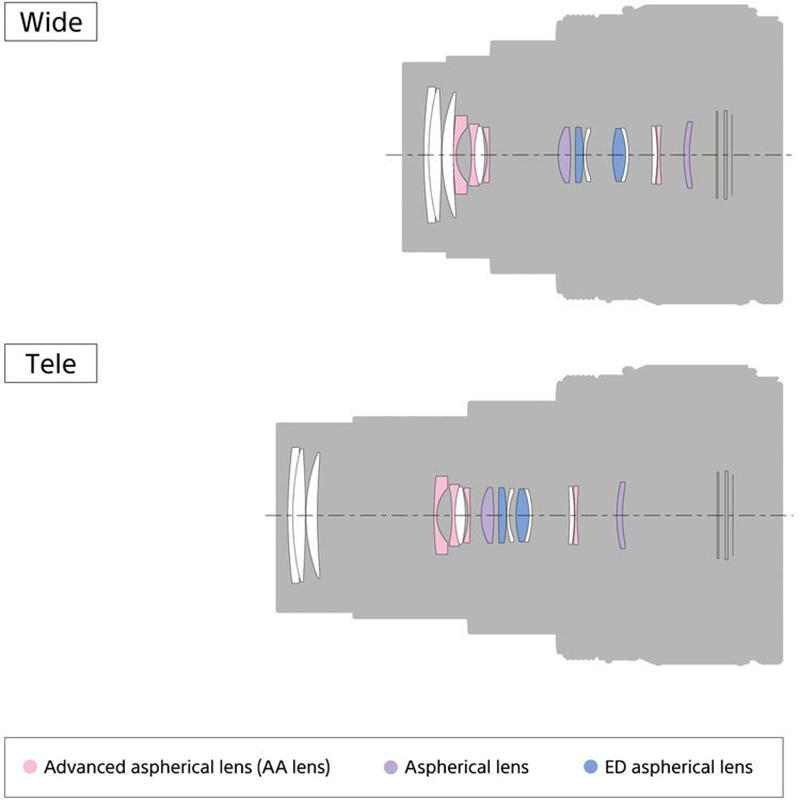 Den optiska konstruktionen. Foto: Sony