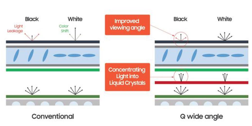 Ultra Viewing Angle: Samsungs 2019 QLED-modeller får markant bättre betraktningsvinkel. Illustration: Samsung