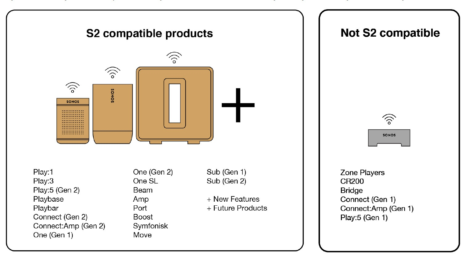 Sonos S2 compatible products
