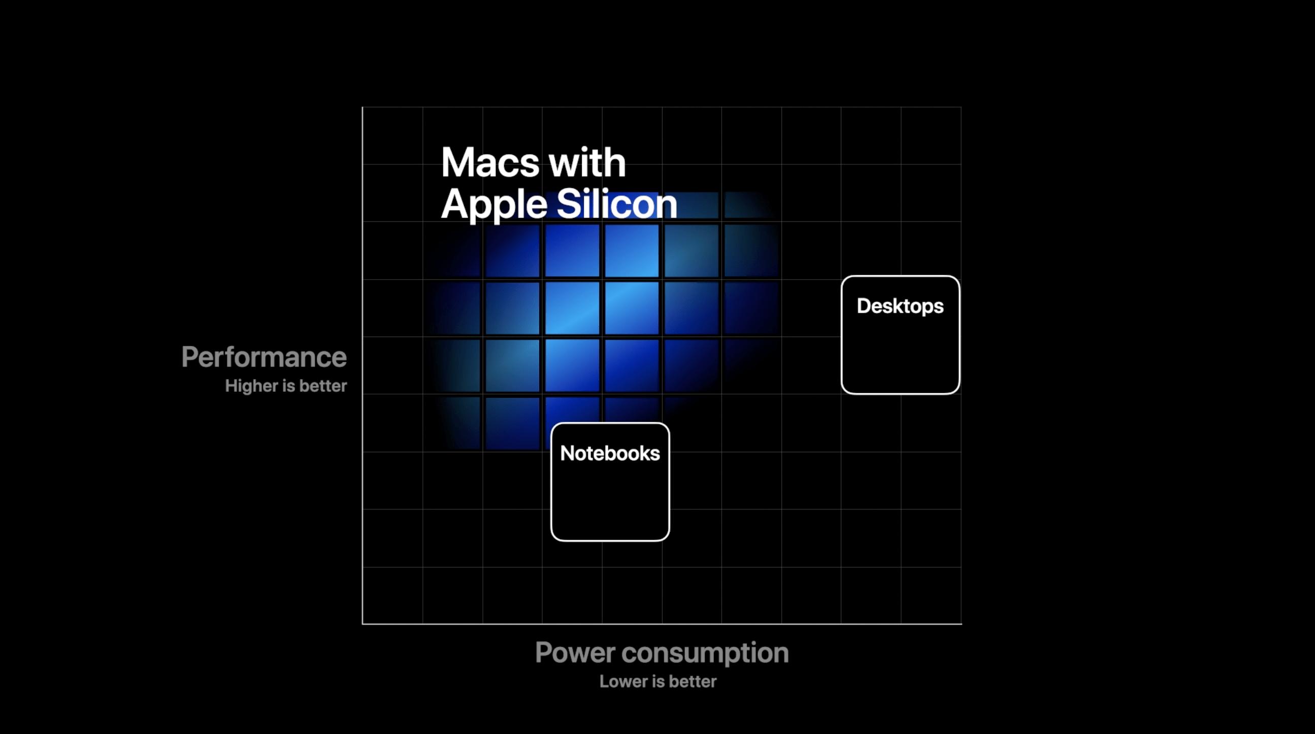 Skjermbilde 2020 06 22 kl. 20.31.05 - Apple Silicon innen utgangen av 2020