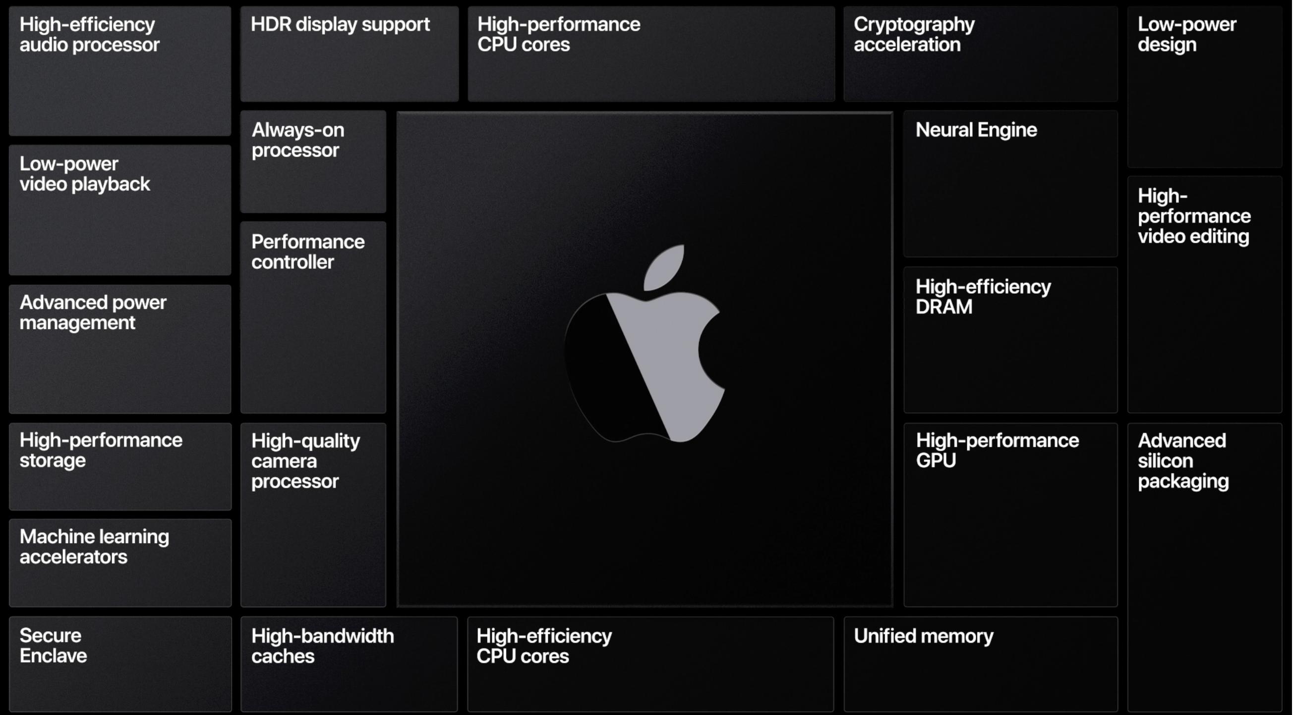Skjermbilde 2020 06 22 kl. 20.31.33 - Apple Silicon innen utgangen av 2020
