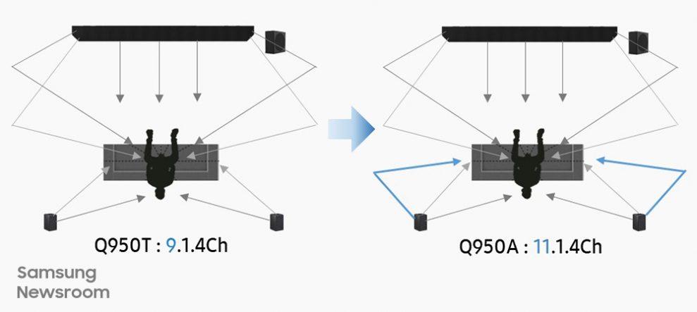 Samsung-HW-Q950A-vs-HW-Q950T-Soundbar